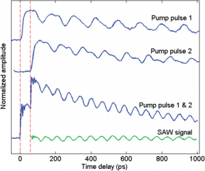 Color-online-Time-resolved-SAW-signal-from-two-pulse-pump-sequence-on-a-1D-300x250.png